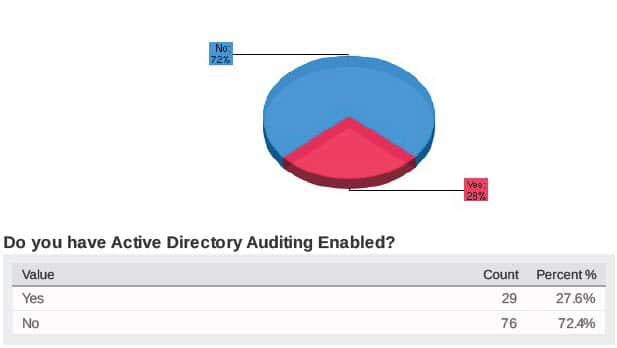 Active Directory Auditing Enabled