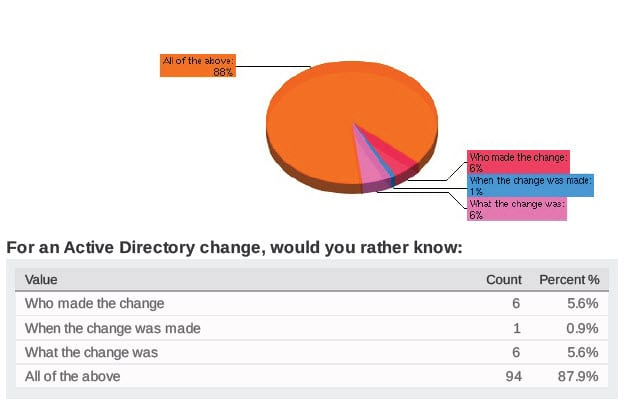 Active Directory Changes - Who What When