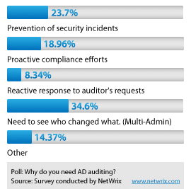 Active Directory Change Reporter Download Poll Results