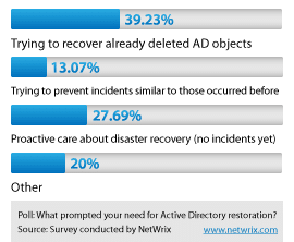 Active Directory Object Restore