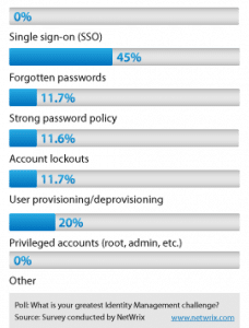 Identity Management Poll Results