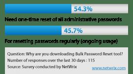 Password Management Requirements
