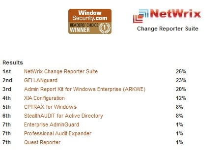 NetWrix Change Reporter Suite wins getting impressive 26% of all votess