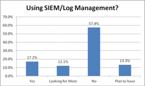 SIEM and Log Managment