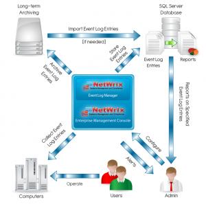 NetWrix Event Log Management Workflow