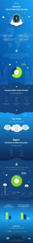 infographic_2016_cloud_survey1-page-001