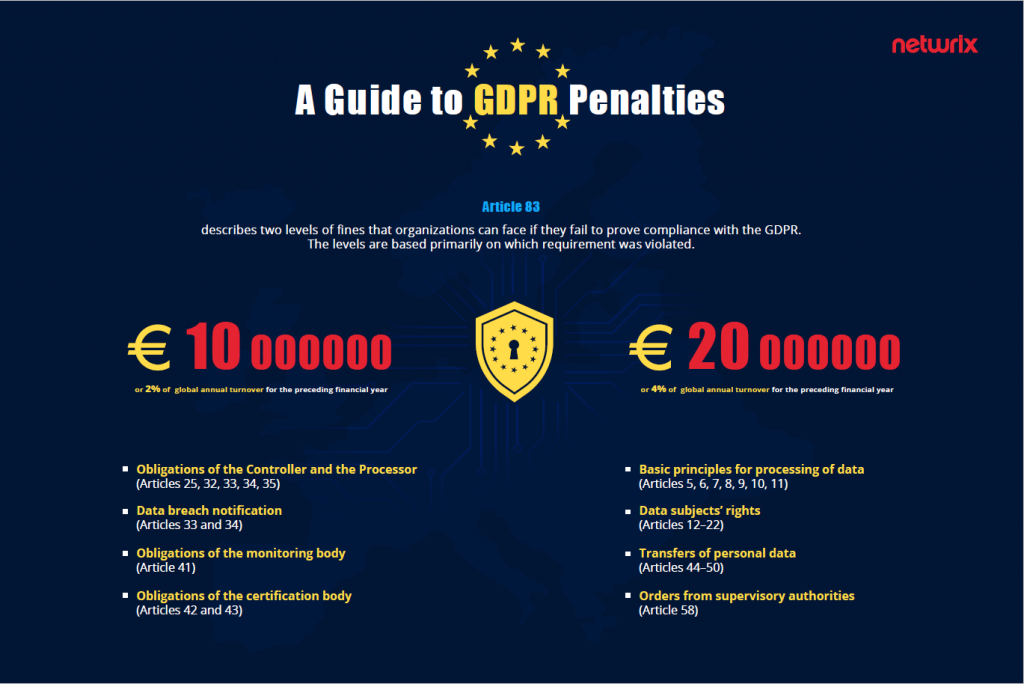 General Data Protection Regulation (GDPR) Fines