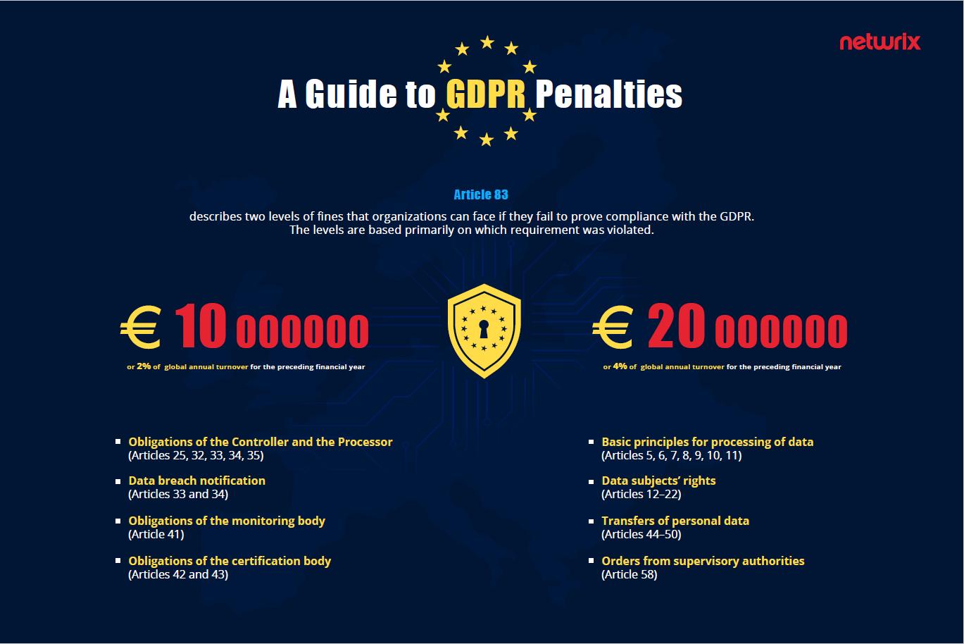 General Data Protection Regulation GDPR Fines