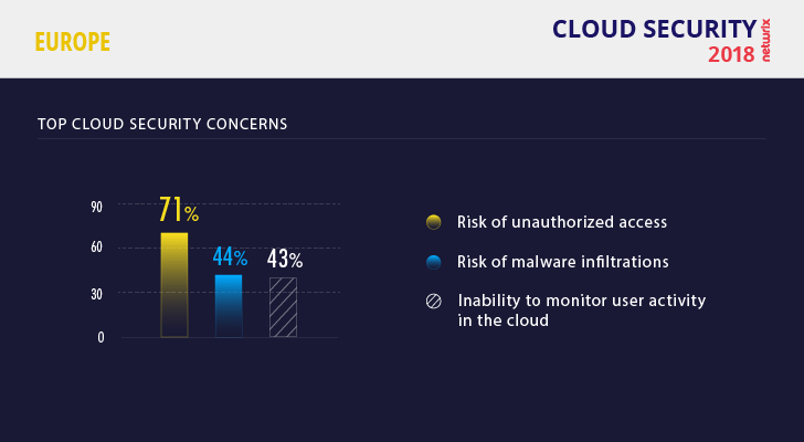 Infographics] Risks for European Companies Adopting a Cloud Strategy