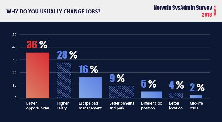 Key facts about system administrator jobs Reason to get a new job