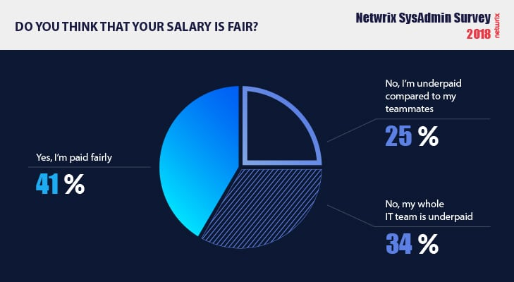 Key facts about system administrator jobs Salary
