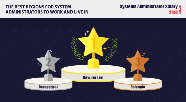 The best regions for system administrators to work and live in 2018