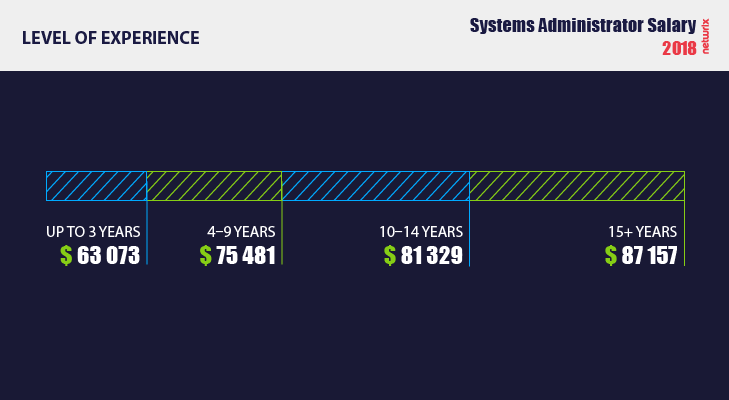 System administrator salary depending on the level of experience 2018