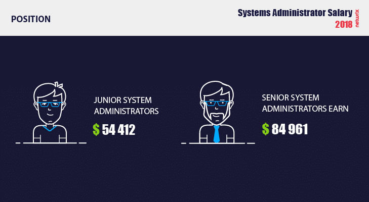 System administrator salary depending on position 2018