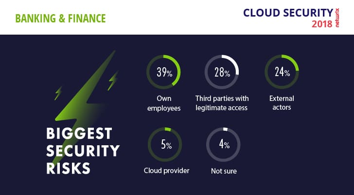 Cloud Security Risks 2018 Finance Biggest Security Risks