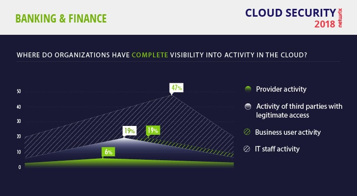 Cloud Security Risks 2018 Finance Complete Visibility into Activity