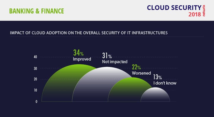 Cloud Security Risks 2018 Finance Impact of Cloud Adoption