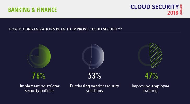 Cloud Security Risks 2018 Finance Plans to Improve Cloud Security