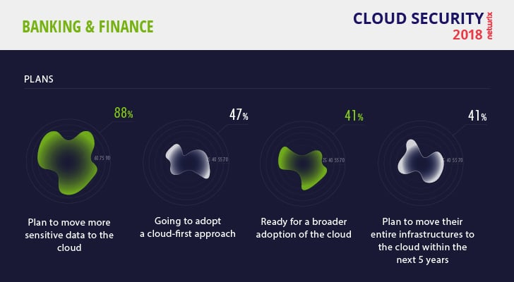 Cloud Security Risks 2018 Finance Plans on Cloud Adoption