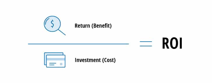 Return on Security Investment Calculating ROI