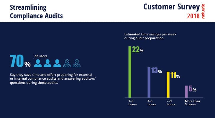 2018 Netwrix Customer Survey Streamlining Compliance Audit