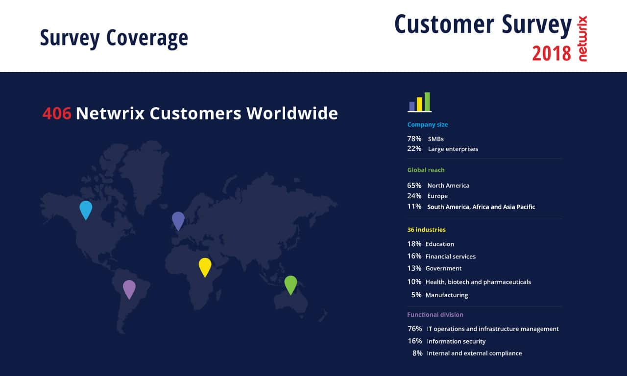 2018 Netwrix Customer Survey Coverage