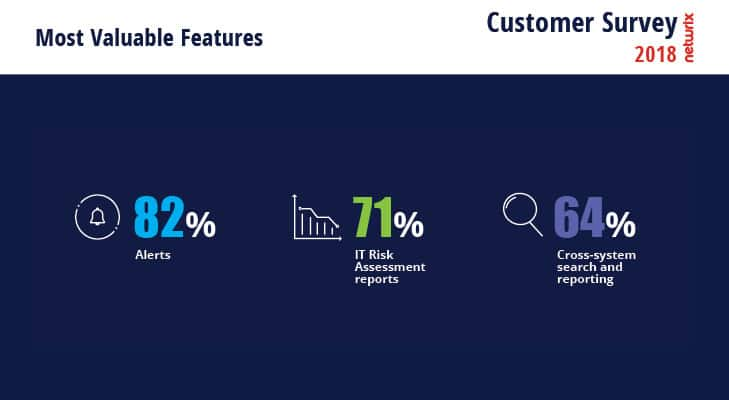 2018 Netwrix Customer Survey Most Valuable Features
