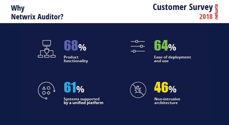 2018 Netwrix Customer Survey Reasons Why Netwrix Auditor