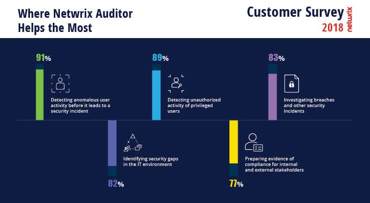 2018 Netwrix Customer Survey Where Netwrix Auditor Helps the Most