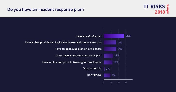 Netwrix 2018 IT Risks Report Incident Response Plan