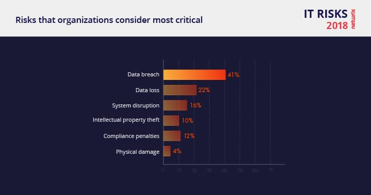 Netwrix 2018 IT Risks Report The Most Critical Risk