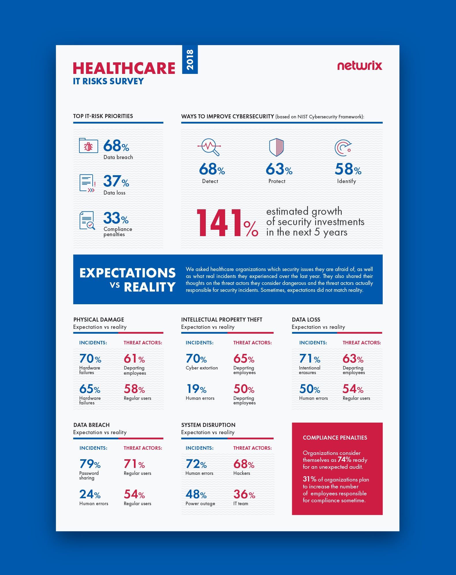 IT risks 2018 for the healthcare industry Infographic