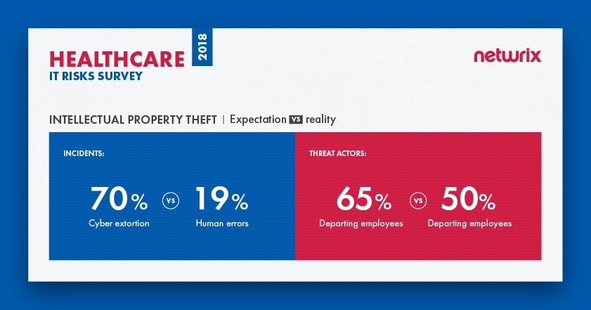 IT risks 2018 for the healthcare industry Intellectual property theft