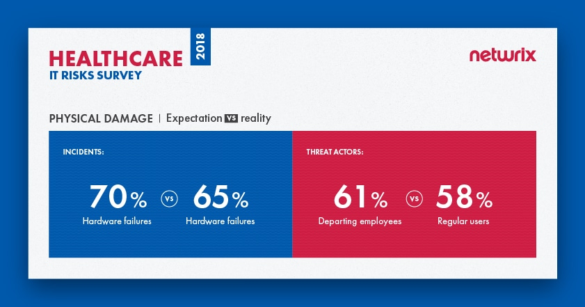 IT risks 2018 for the healthcare industry Physical damage
