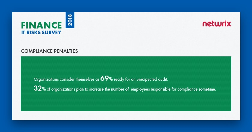 IT Risks in the Financial Industry Compliance