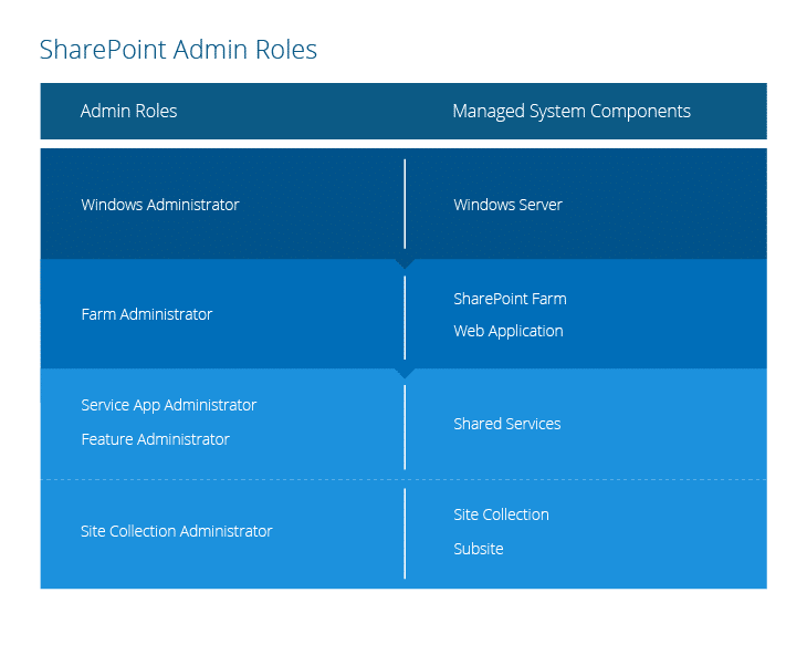 SharePoint Permissions Explained Administration Roles
