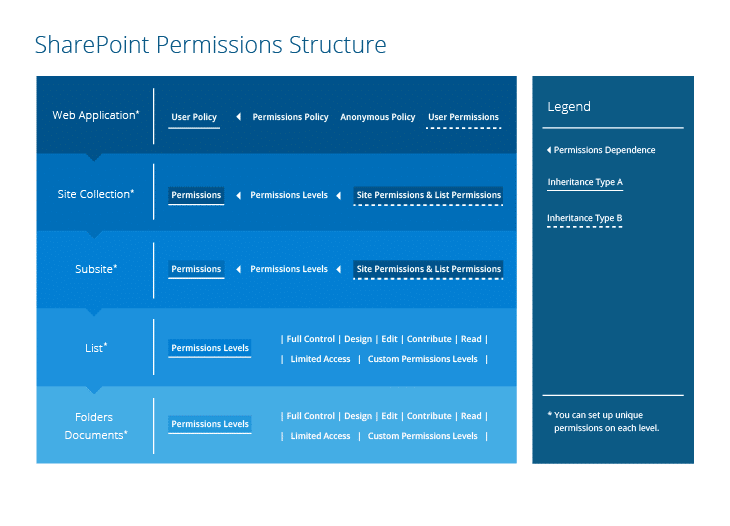 SharePoint Permissions Explained SharePoint permission structure