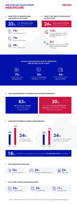 2019 Cloud Data Security Report Healthcare