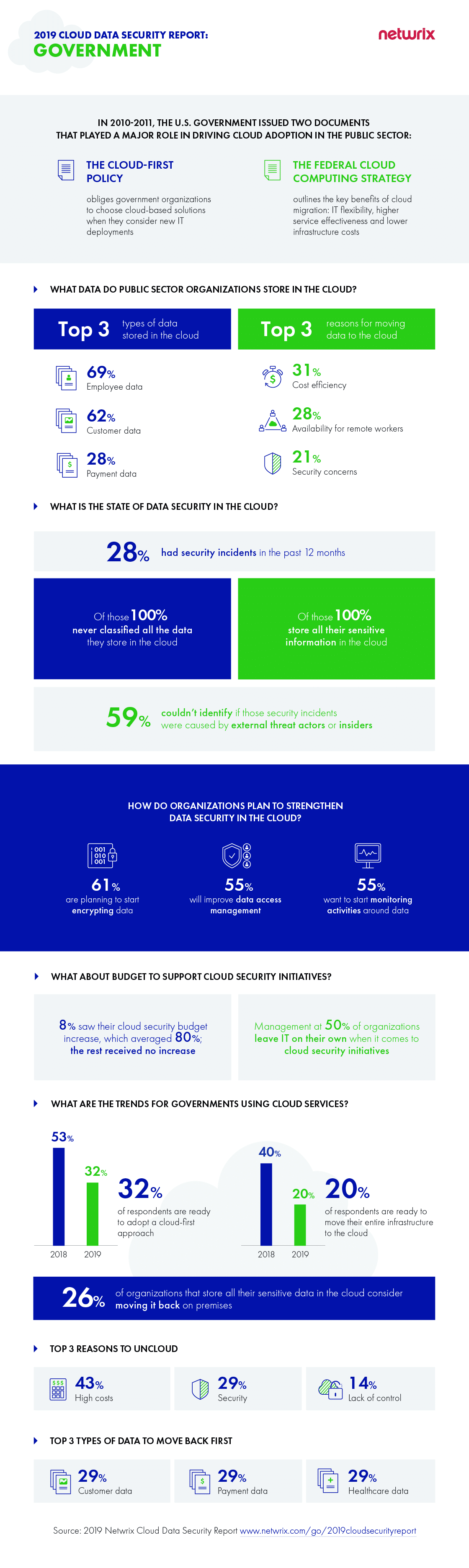 2019 Netwrix Cloud Data Security Report Government Organizations