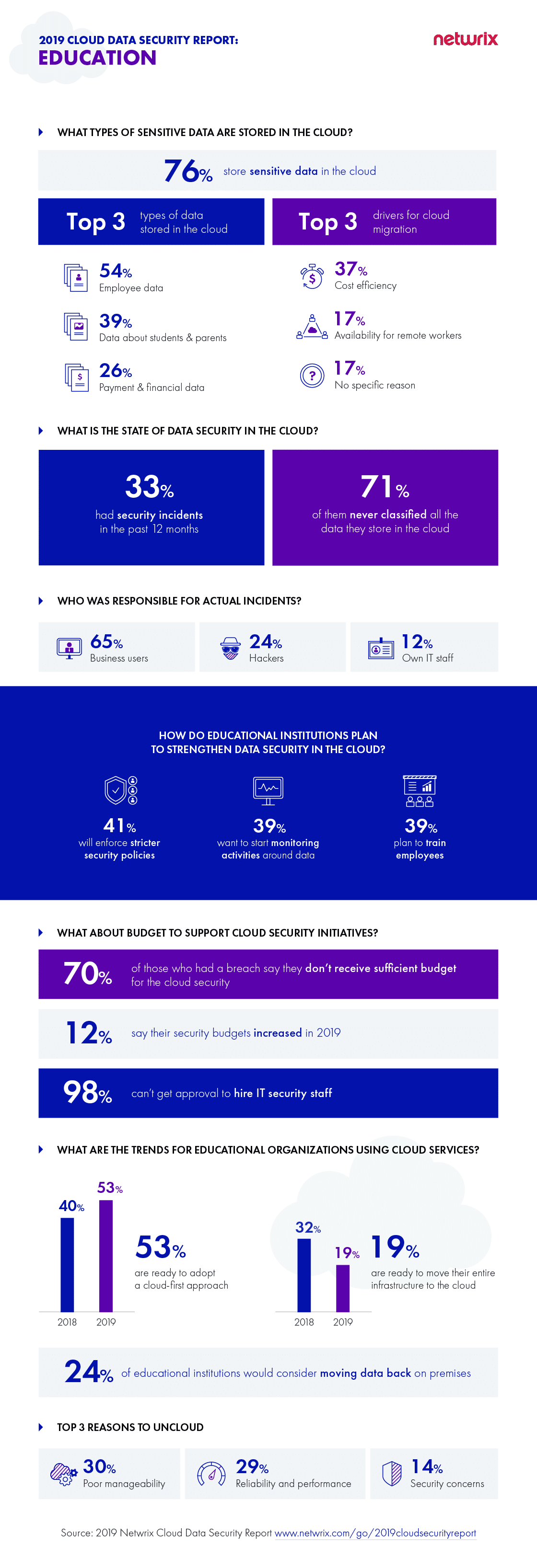 2019 Netwrix Cloud Data Security Report Educational Organizations