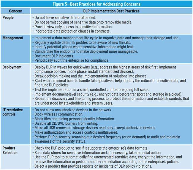 DLP Implementation Best Practices