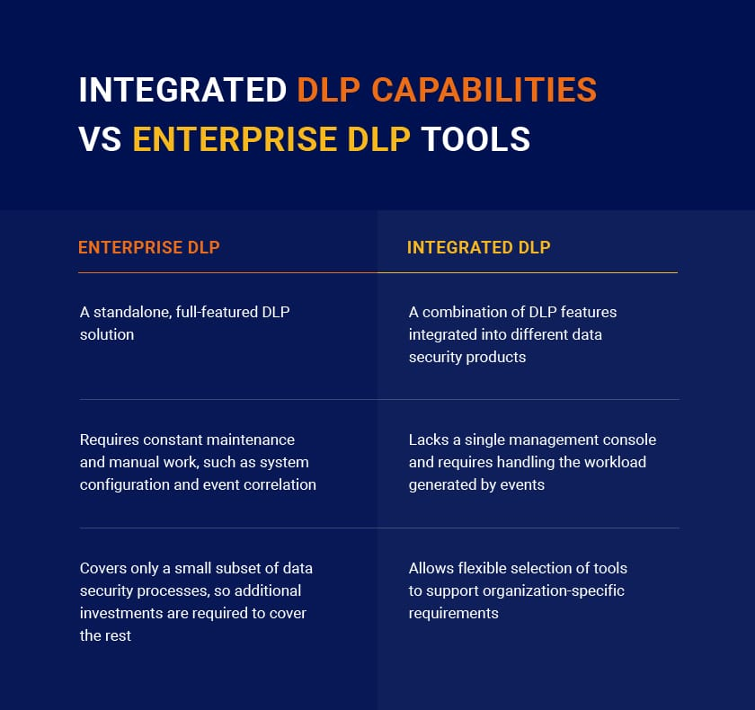 Data Loss Prevention Enterprise DLP vs Integrated DLP