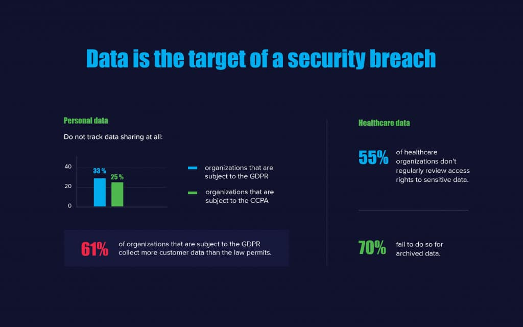 Shift towards Data-Centric Security_4