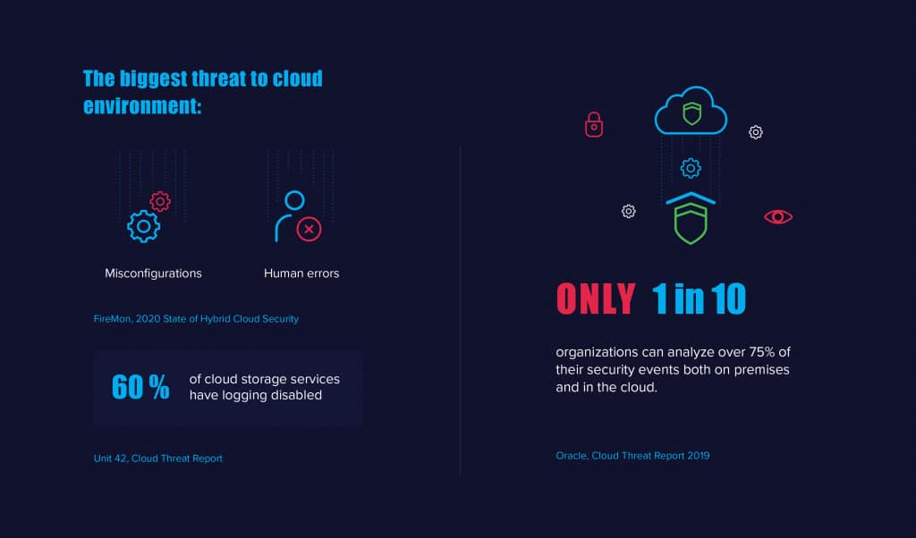 2020 State of the Cloud Statistics 3