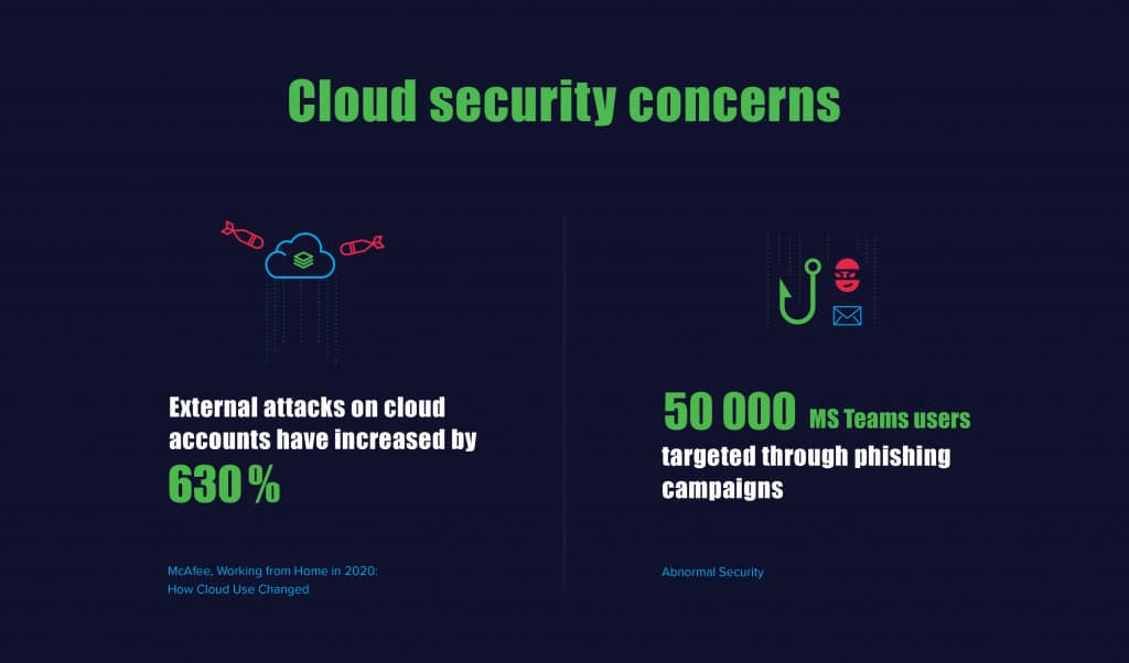 2020 State of the Cloud 3