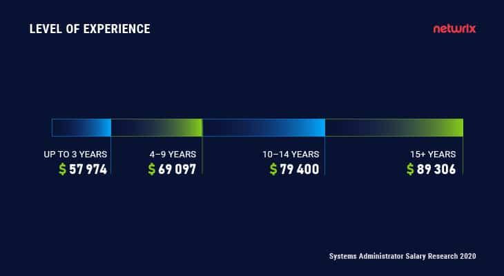 Sysadmin Salary Level of Experience
