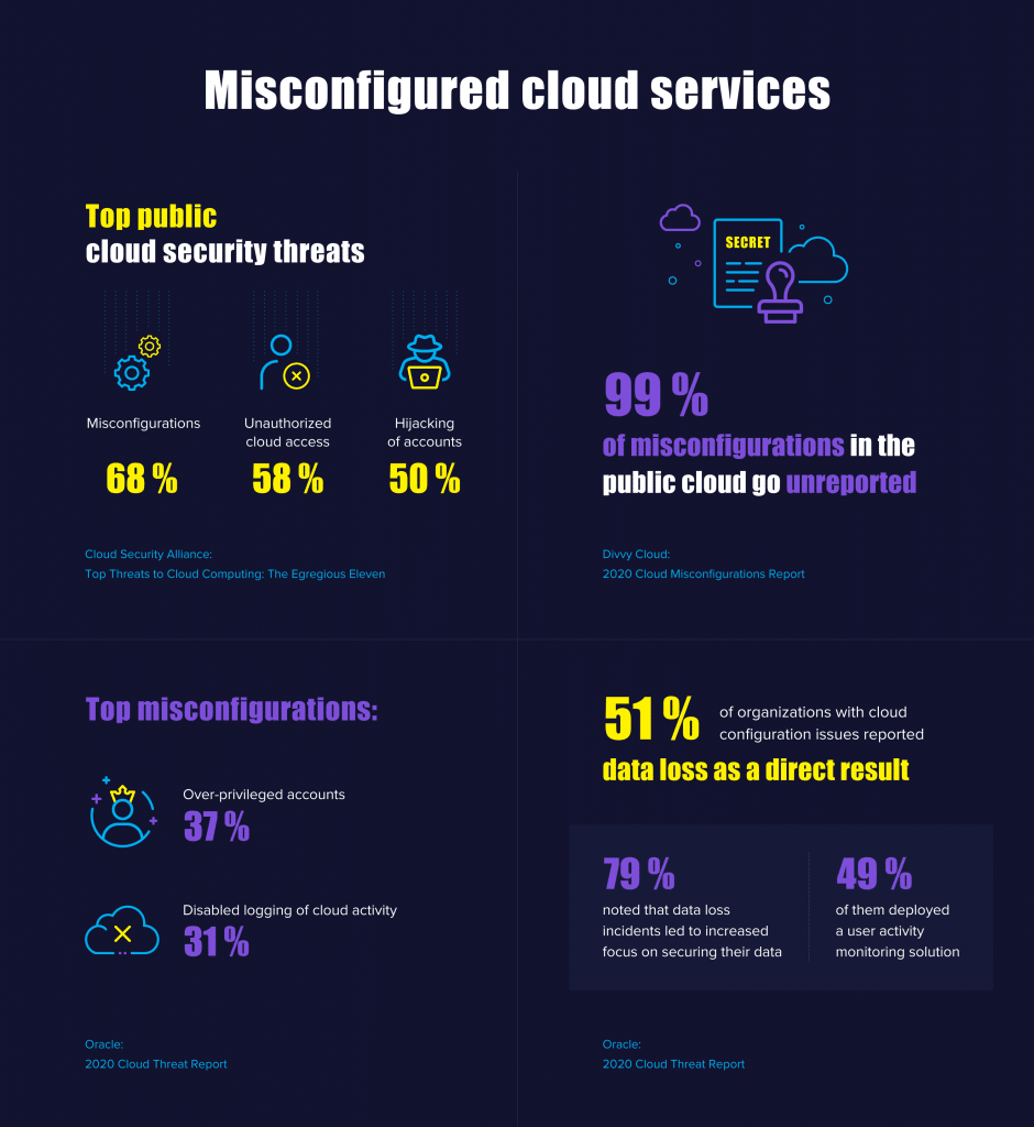 Misconfigured Cloud Services