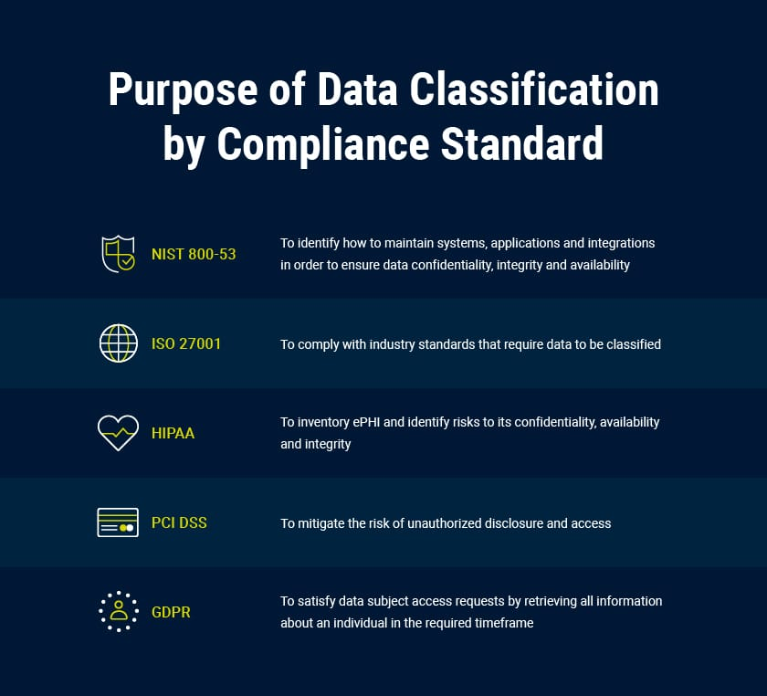 Purpose of Data Classification