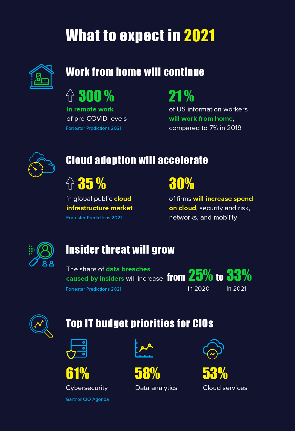 Data security: What to expect in 2021