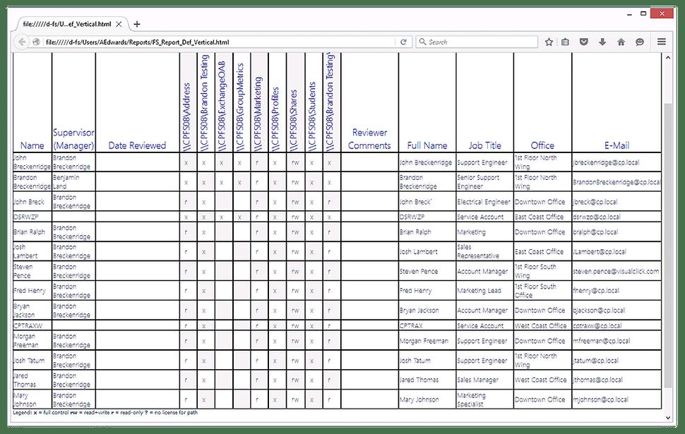 Paid NTFS Permissions Tools_DSRAZOR2